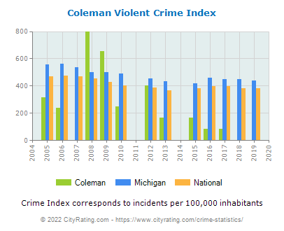 Coleman Violent Crime vs. State and National Per Capita