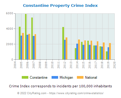 Constantine Property Crime vs. State and National Per Capita