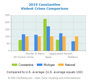Constantine Violent Crime vs. State and National Comparison