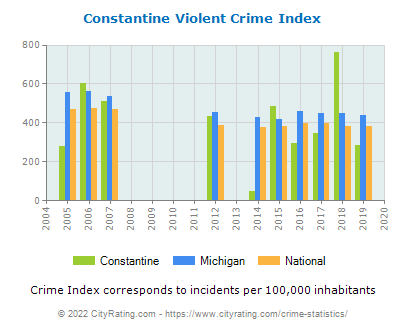 Constantine Violent Crime vs. State and National Per Capita