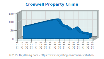 Croswell Property Crime