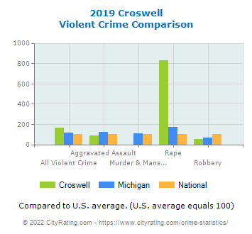 Croswell Violent Crime vs. State and National Comparison