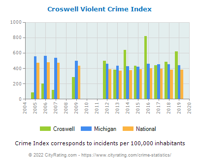 Croswell Violent Crime vs. State and National Per Capita