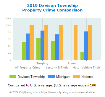 Davison Township Property Crime vs. State and National Comparison