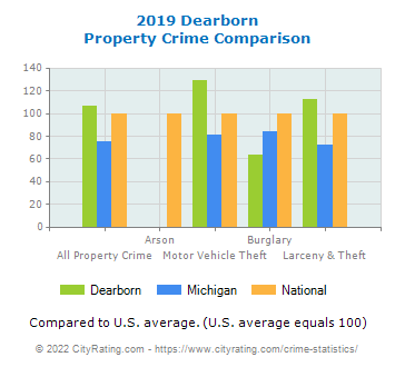 Dearborn Property Crime vs. State and National Comparison