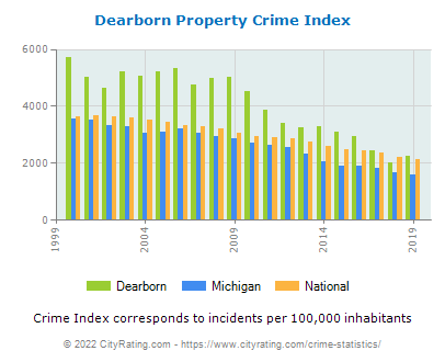 Dearborn Property Crime vs. State and National Per Capita
