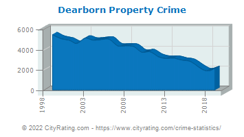 Dearborn Property Crime