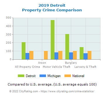 Detroit Property Crime vs. State and National Comparison