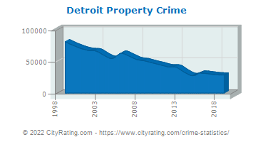 Detroit Property Crime