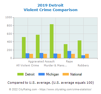 Detroit Violent Crime vs. State and National Comparison