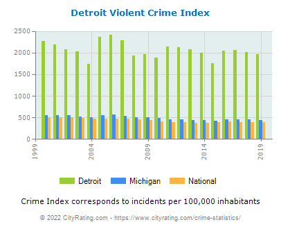 Detroit Violent Crime vs. State and National Per Capita