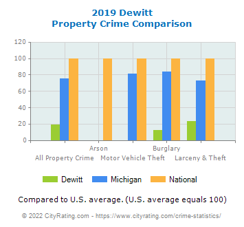 Dewitt Property Crime vs. State and National Comparison