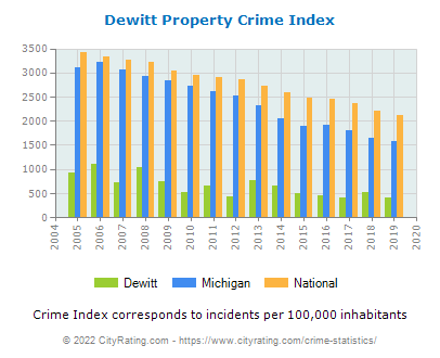 Dewitt Property Crime vs. State and National Per Capita