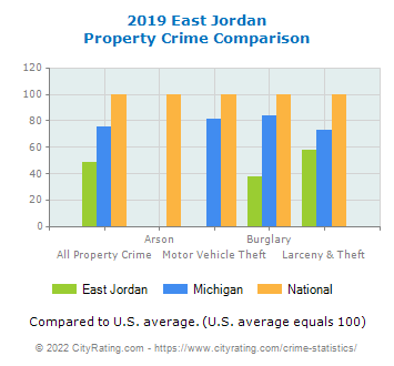 East Jordan Property Crime vs. State and National Comparison