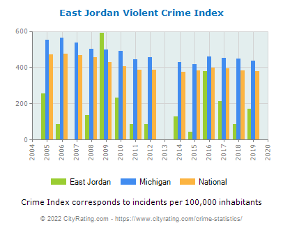 East Jordan Violent Crime vs. State and National Per Capita