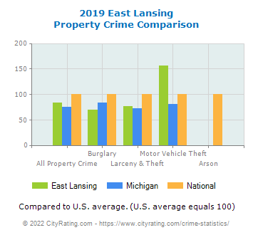 East Lansing Property Crime vs. State and National Comparison