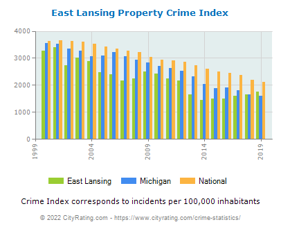 East Lansing Property Crime vs. State and National Per Capita
