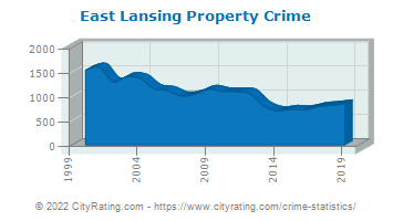 East Lansing Property Crime