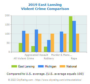 East Lansing Violent Crime vs. State and National Comparison