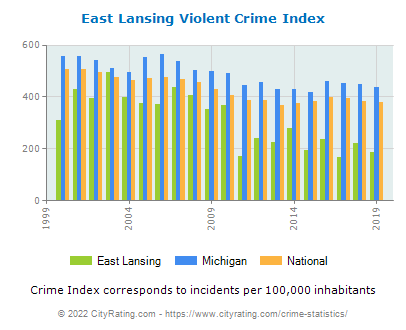 East Lansing Violent Crime vs. State and National Per Capita