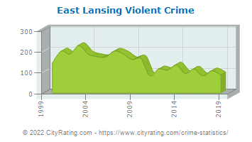 East Lansing Violent Crime