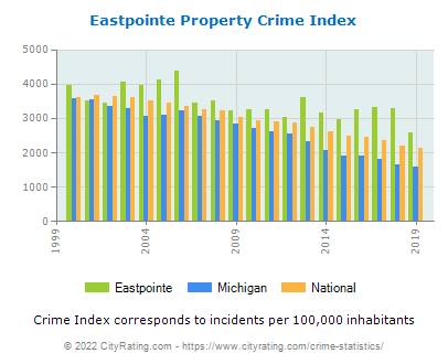 Eastpointe Property Crime vs. State and National Per Capita