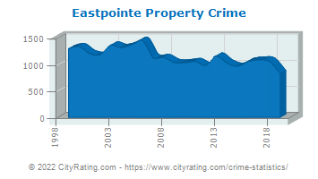 Eastpointe Property Crime