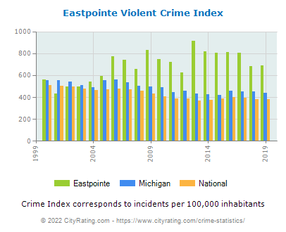 Eastpointe Violent Crime vs. State and National Per Capita