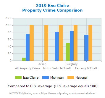 Eau Claire Property Crime vs. State and National Comparison