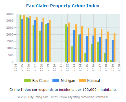 Eau Claire Property Crime vs. State and National Per Capita