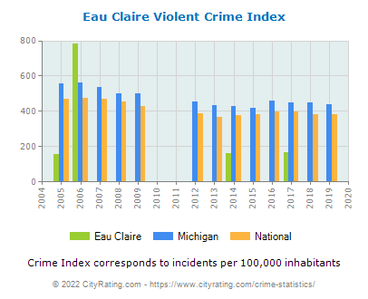 Eau Claire Violent Crime vs. State and National Per Capita
