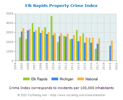 Elk Rapids Property Crime vs. State and National Per Capita