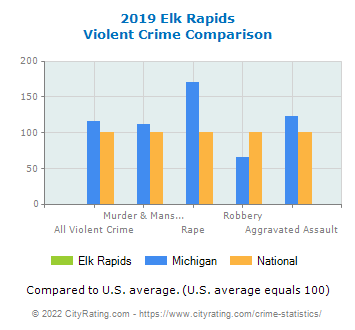 Elk Rapids Violent Crime vs. State and National Comparison