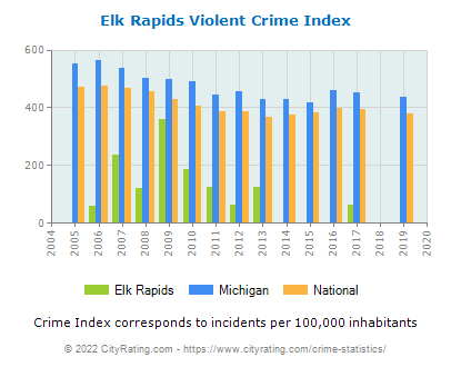Elk Rapids Violent Crime vs. State and National Per Capita