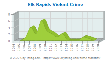 Elk Rapids Violent Crime