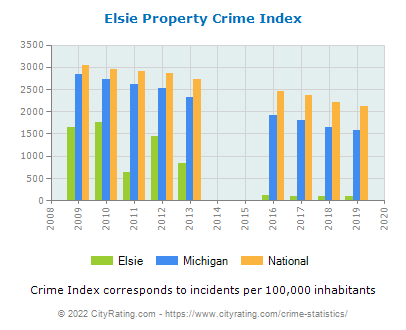 Elsie Property Crime vs. State and National Per Capita