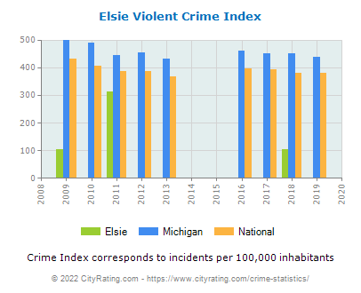 Elsie Violent Crime vs. State and National Per Capita