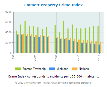 Emmett Township Property Crime vs. State and National Per Capita