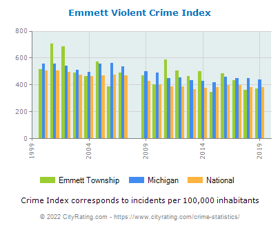 Emmett Township Violent Crime vs. State and National Per Capita