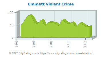 Emmett Township Violent Crime