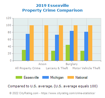 Essexville Property Crime vs. State and National Comparison
