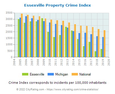 Essexville Property Crime vs. State and National Per Capita