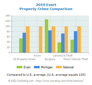 Evart Property Crime vs. State and National Comparison