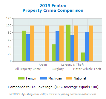 Fenton Property Crime vs. State and National Comparison