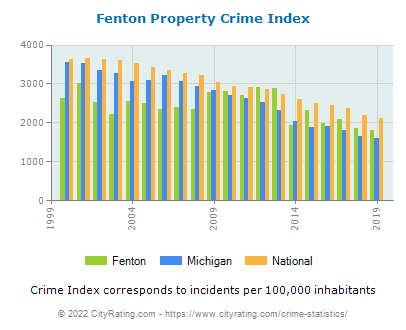 Fenton Property Crime vs. State and National Per Capita
