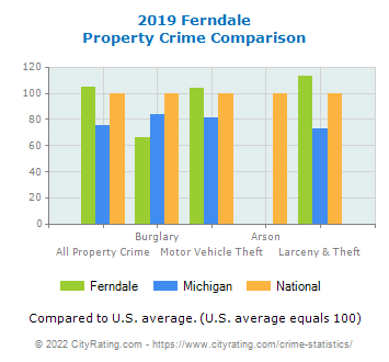 Ferndale Property Crime vs. State and National Comparison