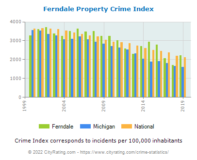 Ferndale Property Crime vs. State and National Per Capita