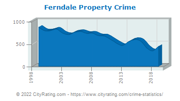Ferndale Property Crime