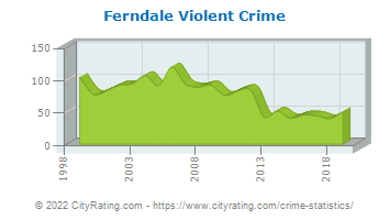 Ferndale Violent Crime