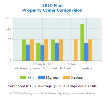 Flint Property Crime vs. State and National Comparison
